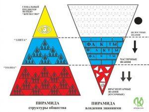 chto-takoe-ezoterika-na-samom-dele-piramida-znanij