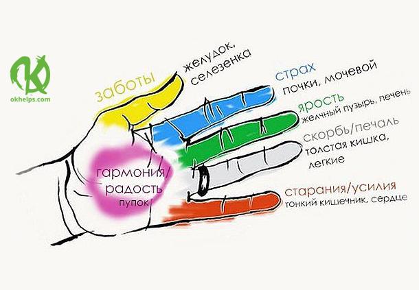 Секрет гармонии тела и души!
