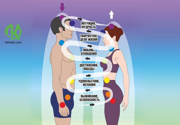 Энергообмен между мужчиной и женщиной. Главный секрет гармоничных отношений!