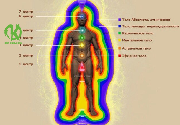 Тонкие тела человека